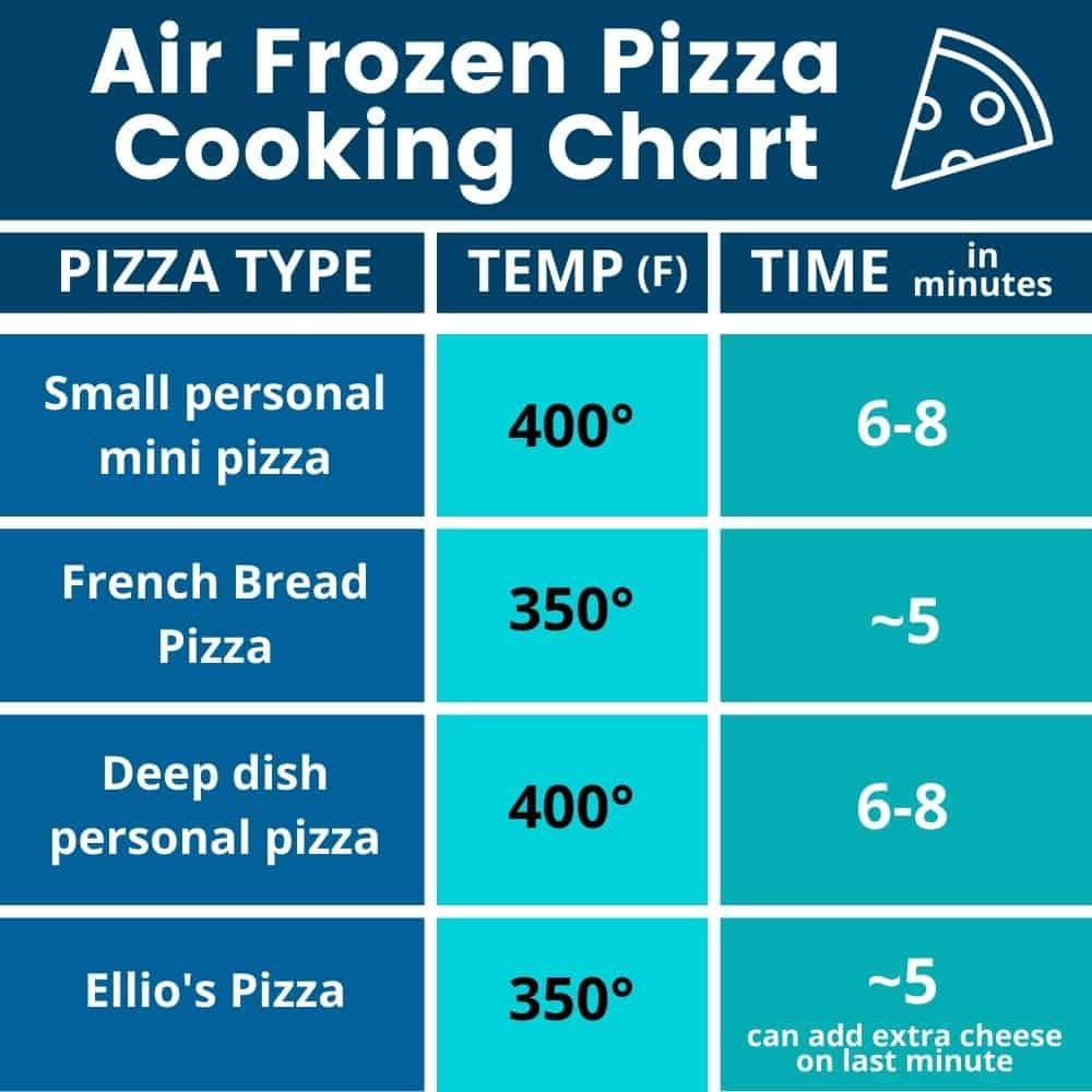 Air Fryer Frozen Pizza Cooking Chart with information on how to cook 4 different kinds of frozen pizzas